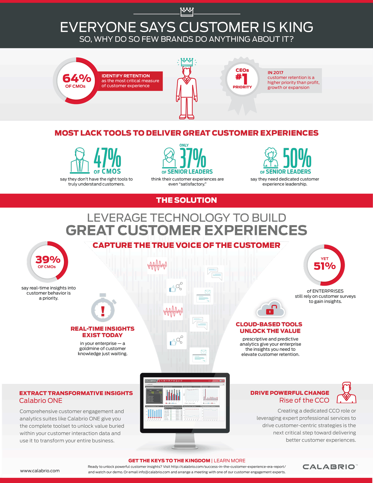 cco-report-infographic-customer-is-king